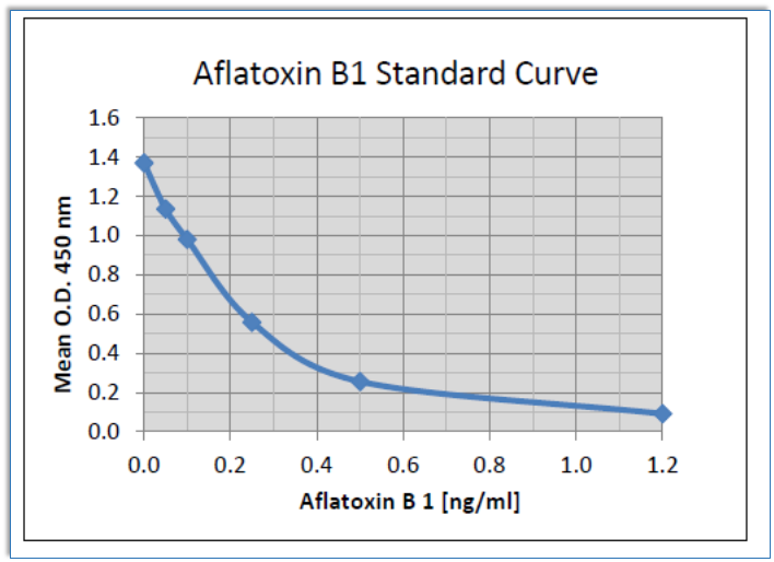 Aflatoxin B1 ELISA Assay