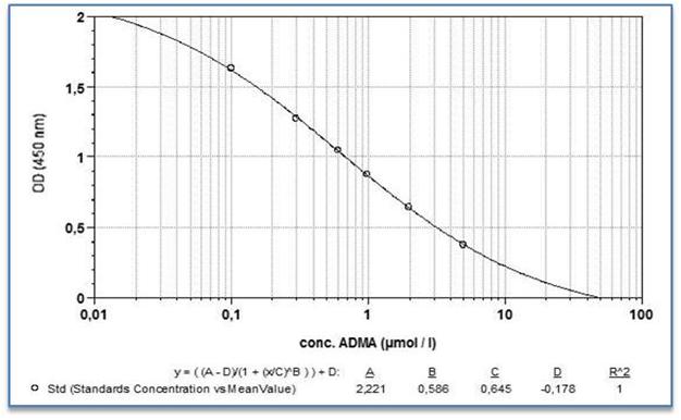 ADMA Ultrasensitive ELISA Assay
