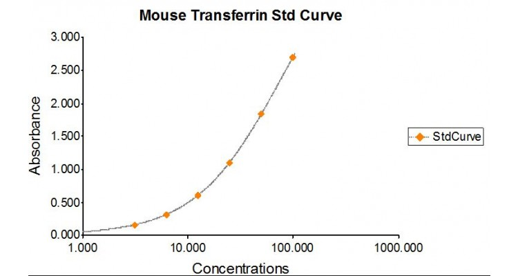 Mouse Transferrin ELISA Assay