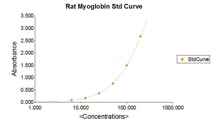 Rat Myoglobin ELISA Assay