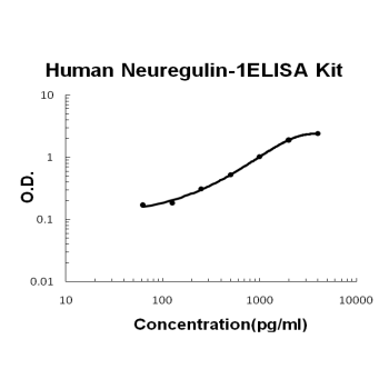 Human Neuregulin-1 ELISA Kit