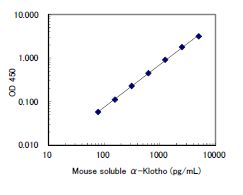 Mouse Soluble alpha-Klotho ELISA