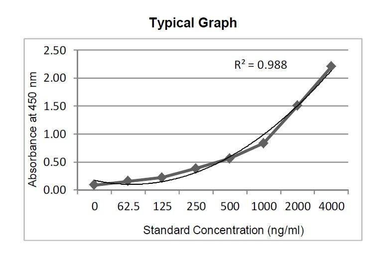 Anti-SARS-CoV-2 IgG Antibody to Spike Protein S1 Standard Curve