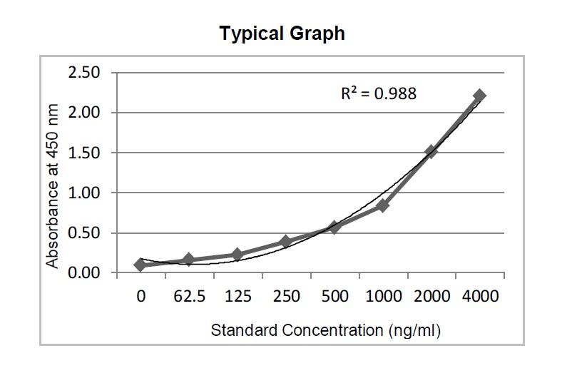 SARS-CoV-2 Envelope Protein Antigen Standard Curve