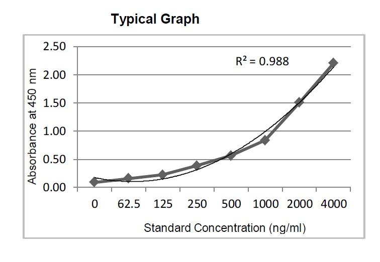 SARS-CoV-2 Membrane Protein Antigen Standard Curve