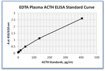 ACTH ELISA Assay Kit Standard Curve