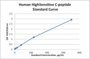 C-peptide-Ultrasensitive-elisa-assay-kit