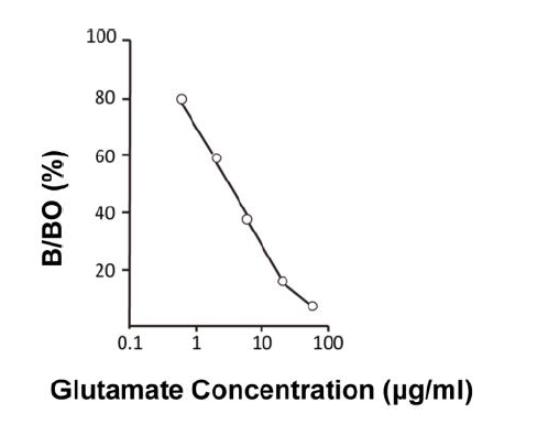 Glutamate ELISA Assay Kit Standard Curve