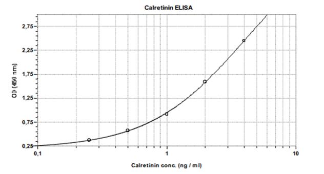 Calretinin ELISA Assay Kit