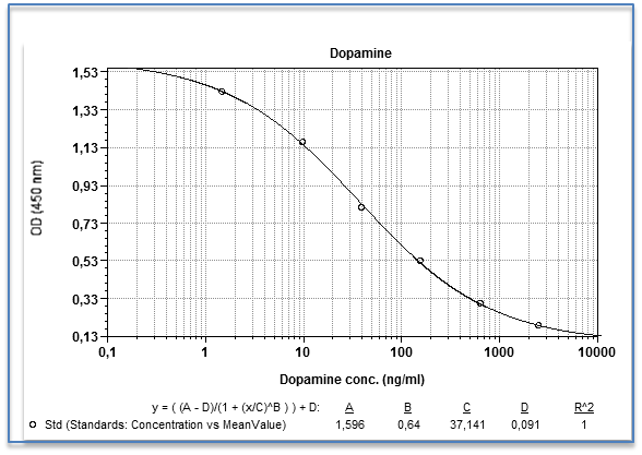 Dopamine ELISA Assay Kit
