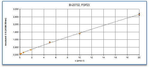 fgf23-c-terminal-elisa-assay-typical standard-curve