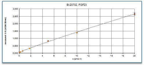 fgf23-c-terminal-elisa-assay-typical standard-curve