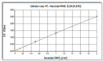 free-soluble-rankl-elisa-assay-standard-curve