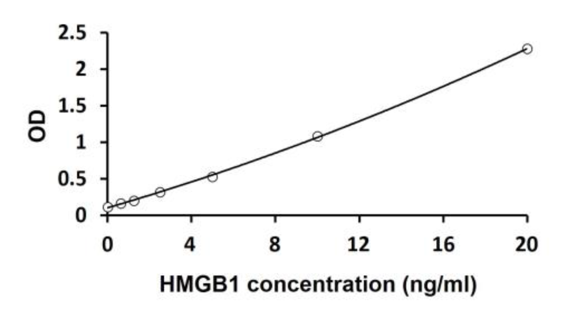 HMGB1 Serum ELISA Assay