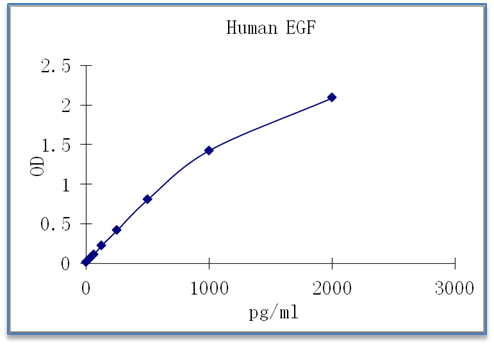 Human EGF ELISA Assay