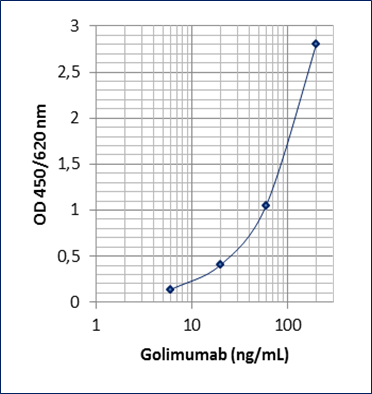 Golimumab (Simponi ®) (mAb-based) ELISA Assay Kit