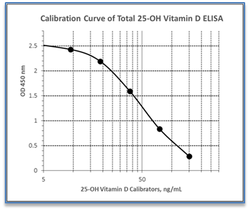 Mouse Rat 25-OH Vitamin D ELISA