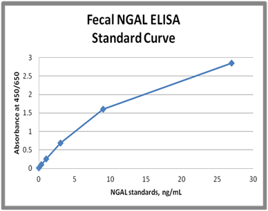 NGAL Stool ELISA Kit