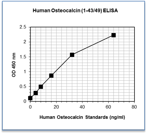 Activated Carboxylated Osteocalcin ELISA Standard Curve