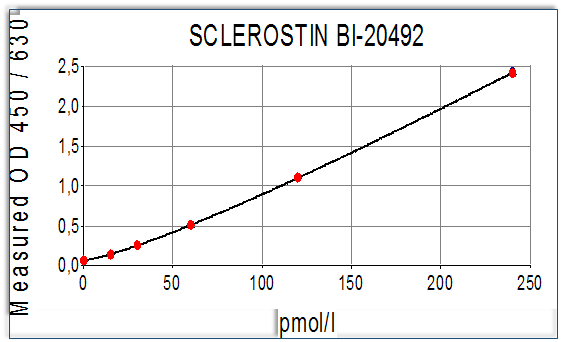 sclerostin-elisa-assay-kit-1